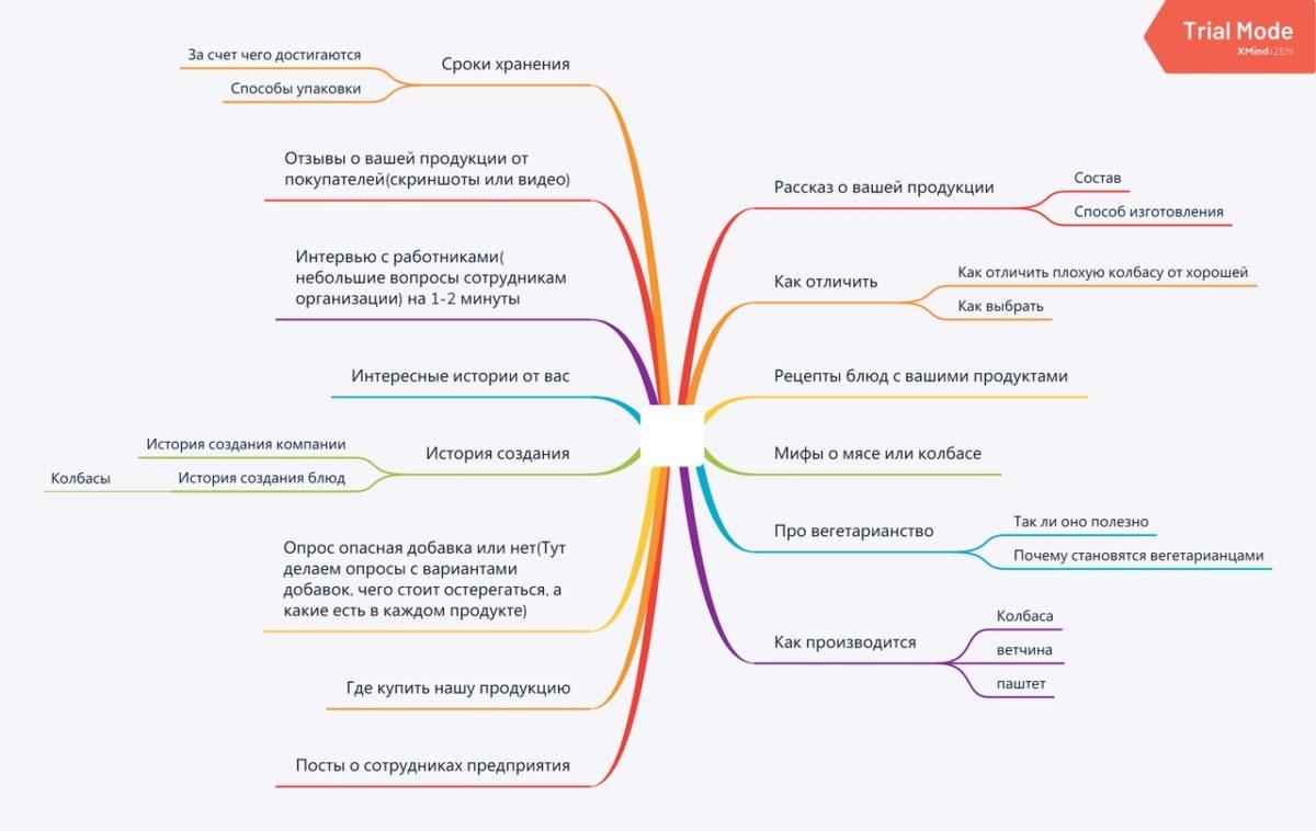 Примеры составления контент-плана для социальных сетей.